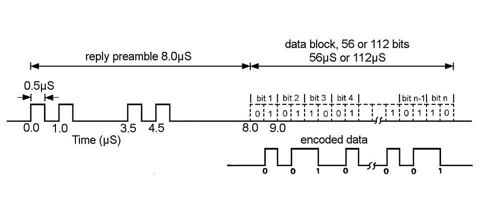 Secondary surveillance radar - Howling Pixel