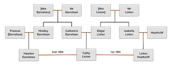 Wuthering Heights - Wikipedia