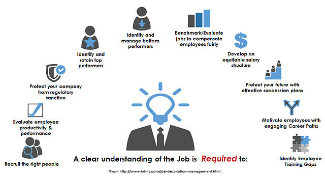 FileJob Description Managementjpg - Wikimedia Commons - management job description