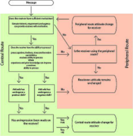 Elaboration likelihood model - Wikipedia
