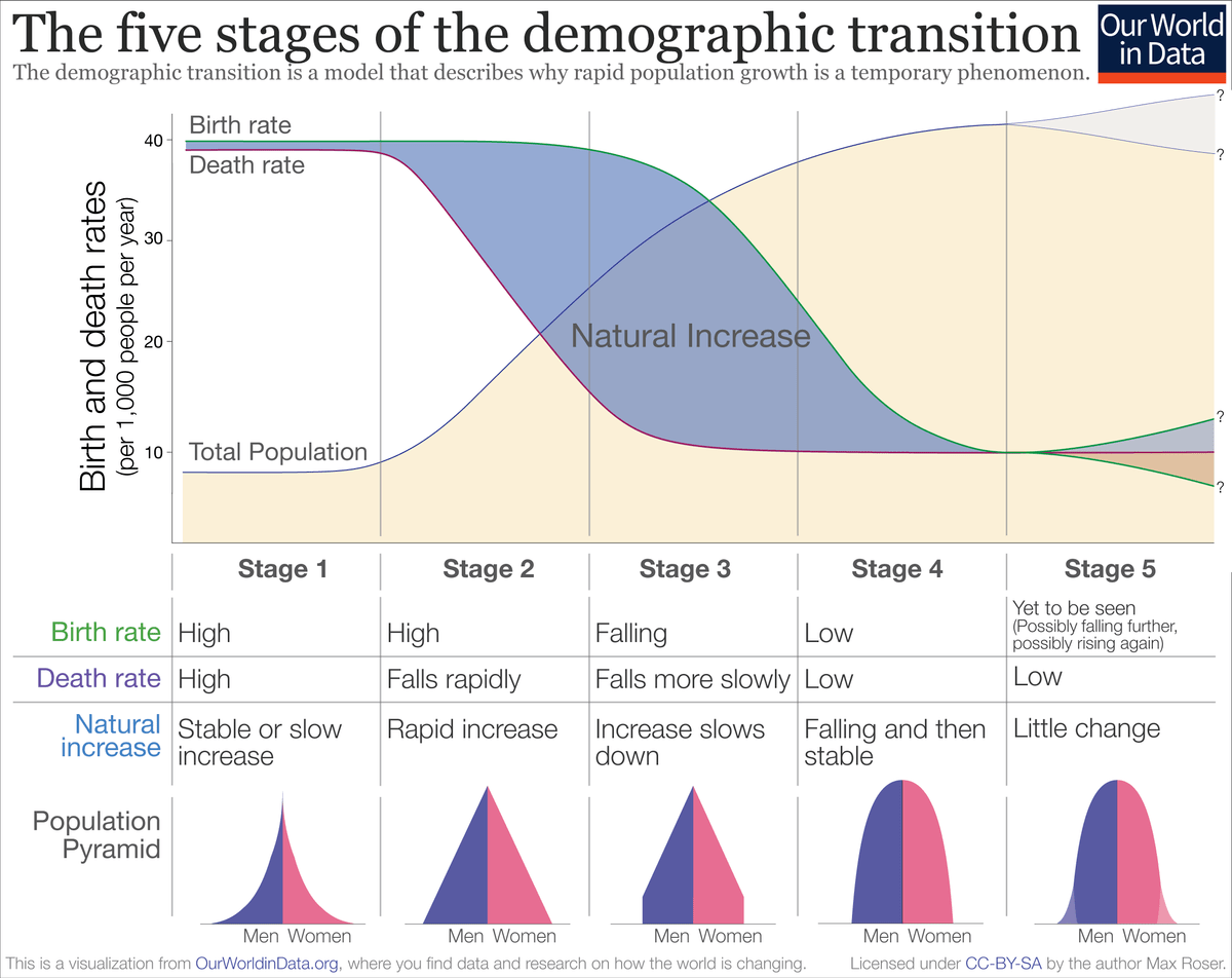 Is Australia A Democratic Country Demographic Transition Wikipedia
