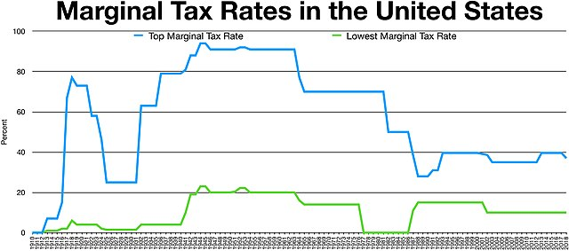 FileHistorical Marginal Tax Rate for Highest and Lowest Income
