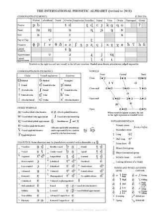 International Phonetic Alphabet chart - Wikipedia
