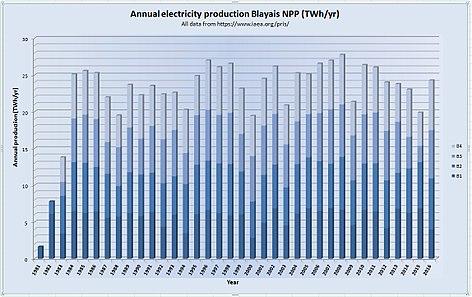 Blayais Nuclear Power Plant - Wikipedia