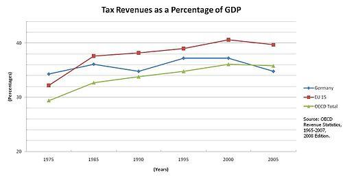 Taxation in Germany - Wikipedia