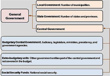 Public finance - Wikipedia