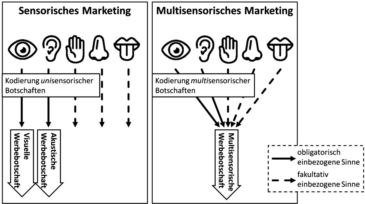 Menschen Psychologie Sensorisches Marketing – Wikipedia