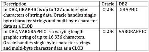 Oracle And Db2 Comparison And Compatibility Storage Model