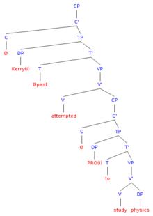 wiki tree diagram