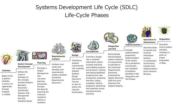 Systems development life cycle - Wikipedia