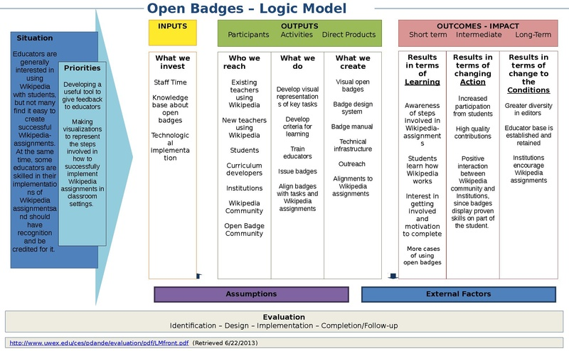 FileLogic Model Template Open badgespdf - Wikimedia Commons