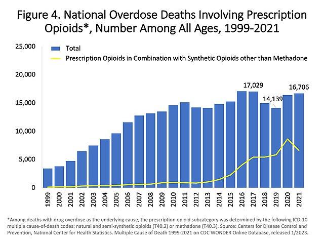 FileUS timeline Prescription opioid pain reliever deathsjpg