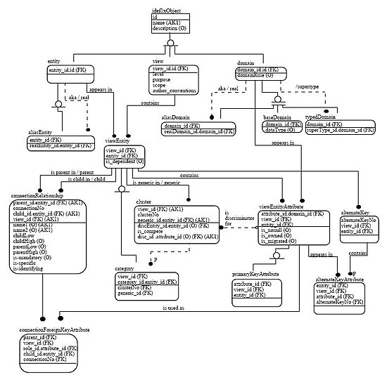 Data modeling - Wikipedia