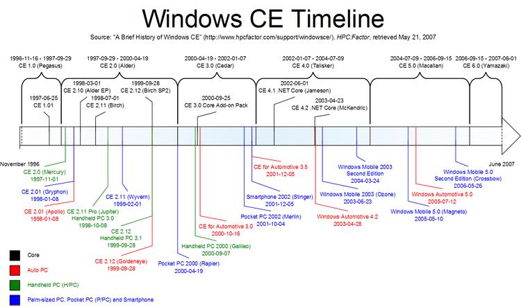 windows chronology