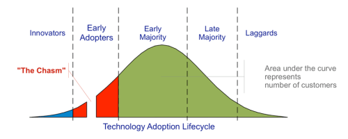File:Technology-Adoption-Lifecycle.png