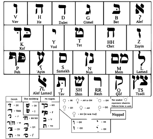 English: Hebrew alphabet :   ...