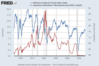 Federal funds rate - Wikipedia