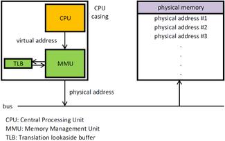Memory Management Unit Wikipedia