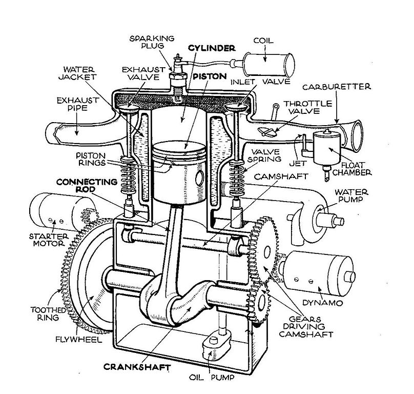 parts of a four cycle Schema moteur
