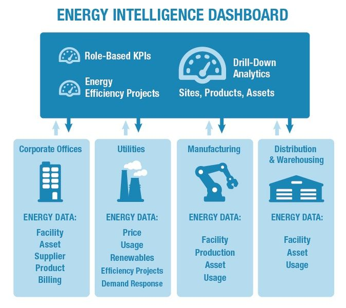 Energy Manager Job Description - Telegraph Jobs Advice