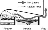 Reverberatory furnace - Wikipedia