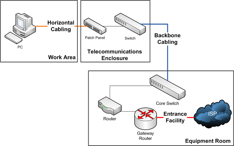 structured cabling network diagram structured