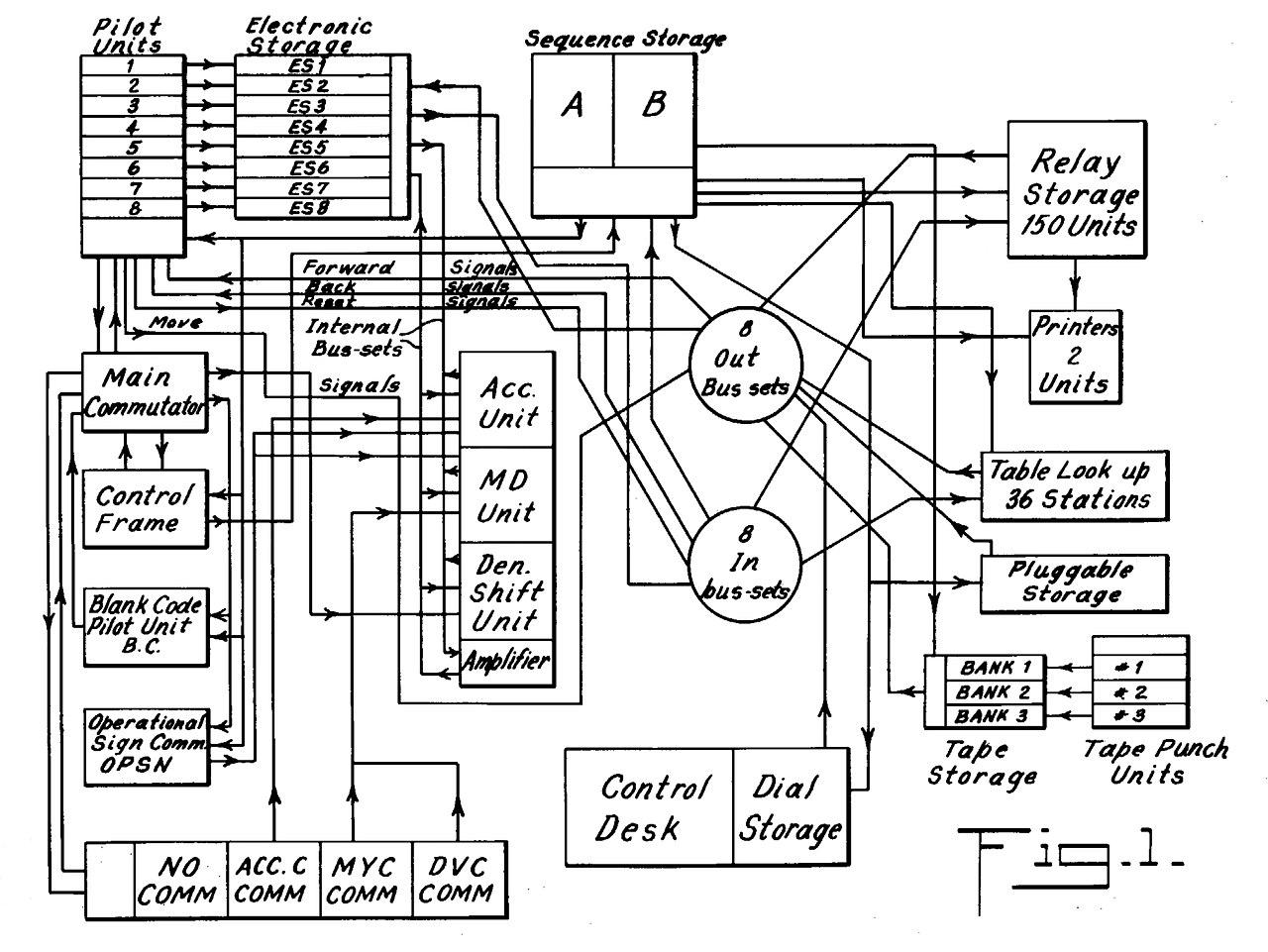 computer block diagram explanation