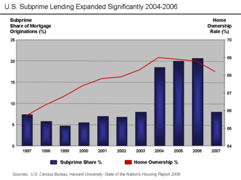 Subprime mortgage crisis - Wikipedia