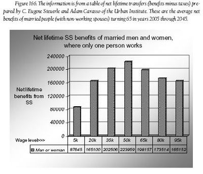 Social Security (United States) - Wikipedia