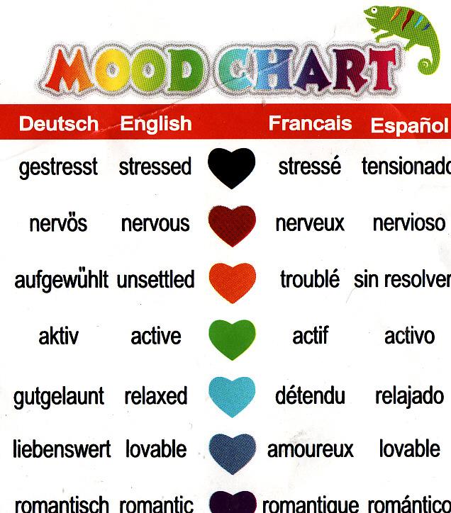 mood ring charts - Athiykhudothiharborcity - mood chart form