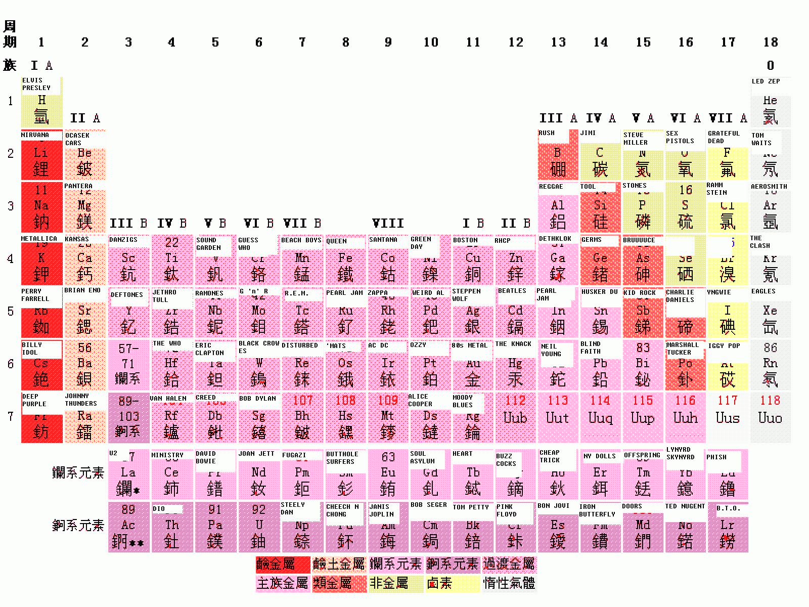 Fileperiodic Table Of Rockpng Wikipedia