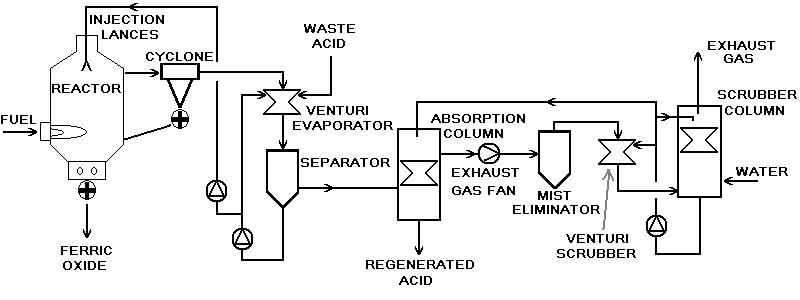 FileSpray Roaster Acid Regeneration Plant Basic PFDjpg - Wikipedia