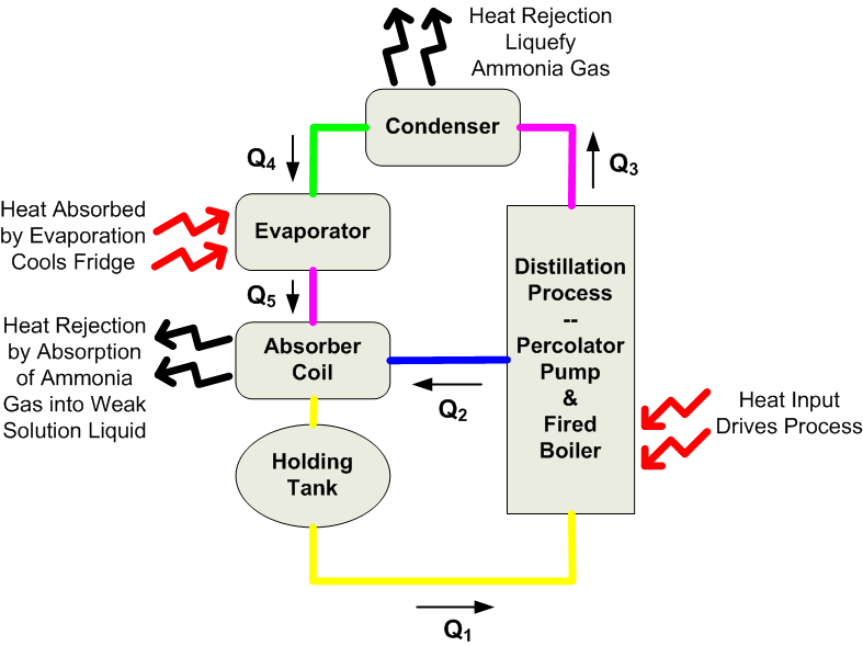 refrigerator heat engine diagram