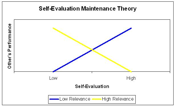 Self-evaluation maintenance theory Revolvy - Self Evaluation
