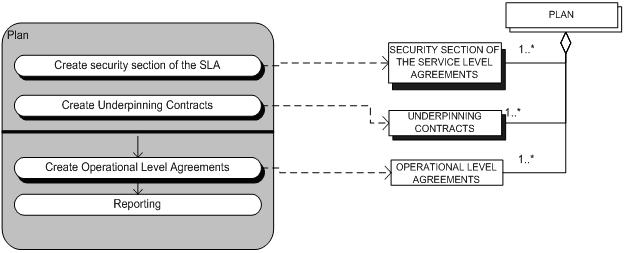ITIL security management - Wikipedia