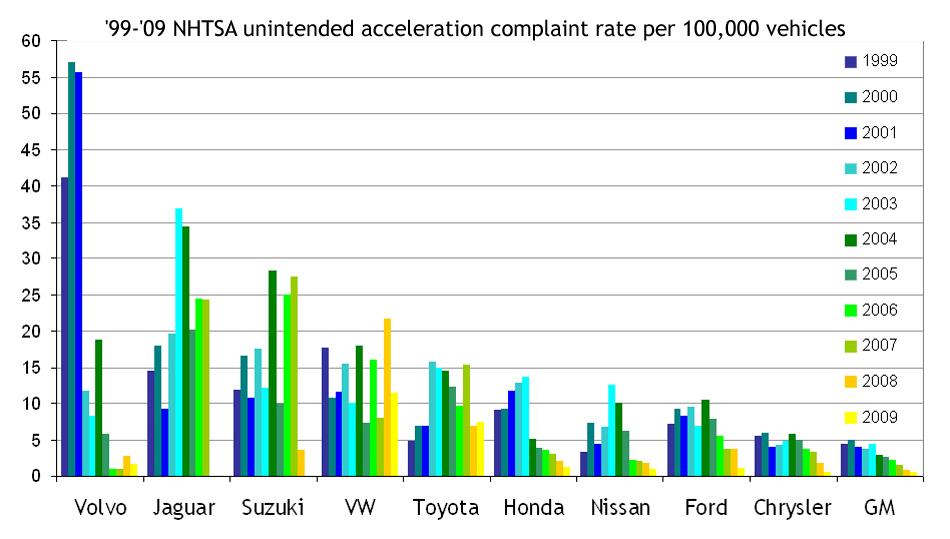 2009\u201311 Toyota vehicle recalls - Wikipedia