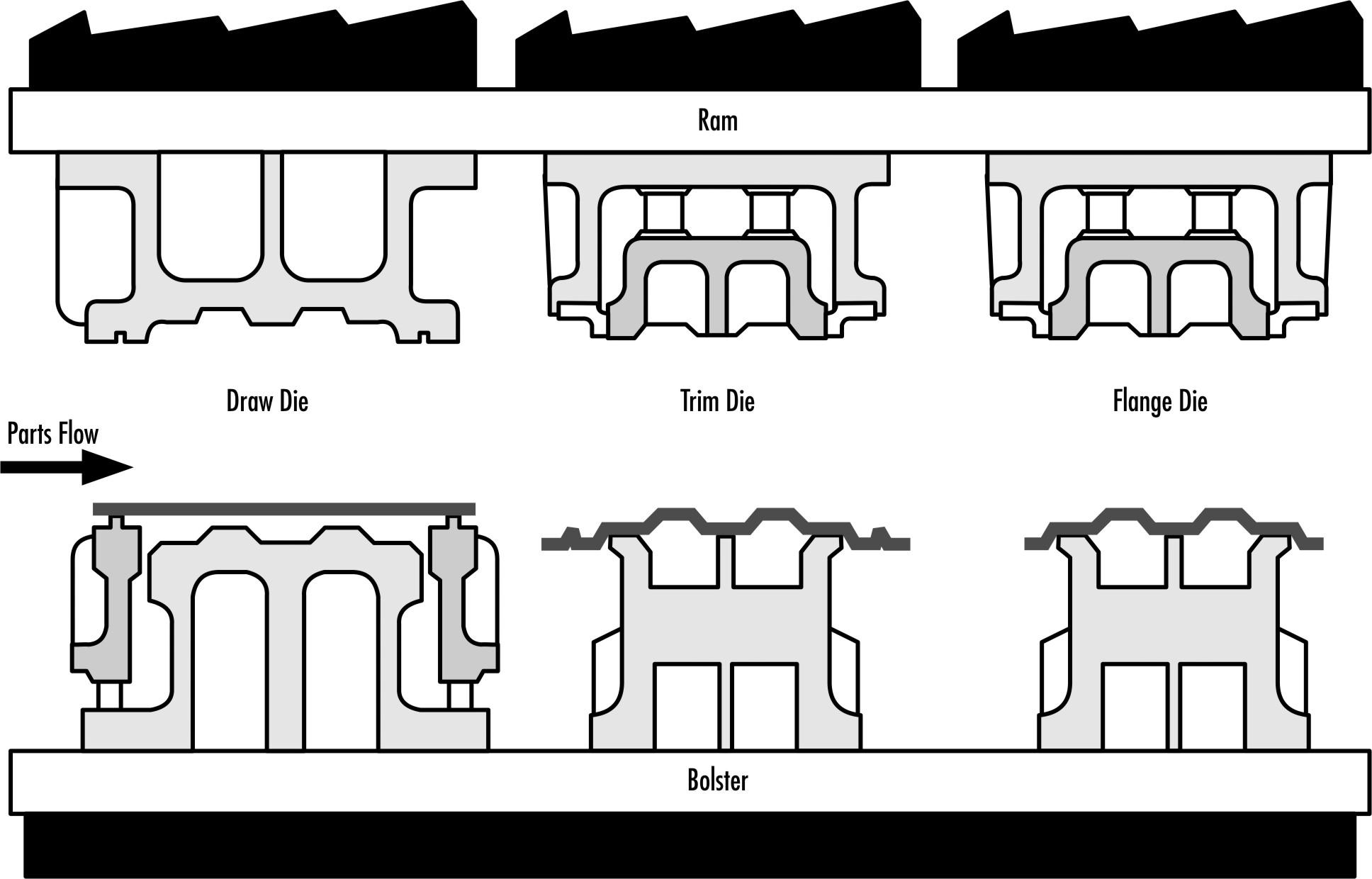 process flow diagram vs sequence diagram
