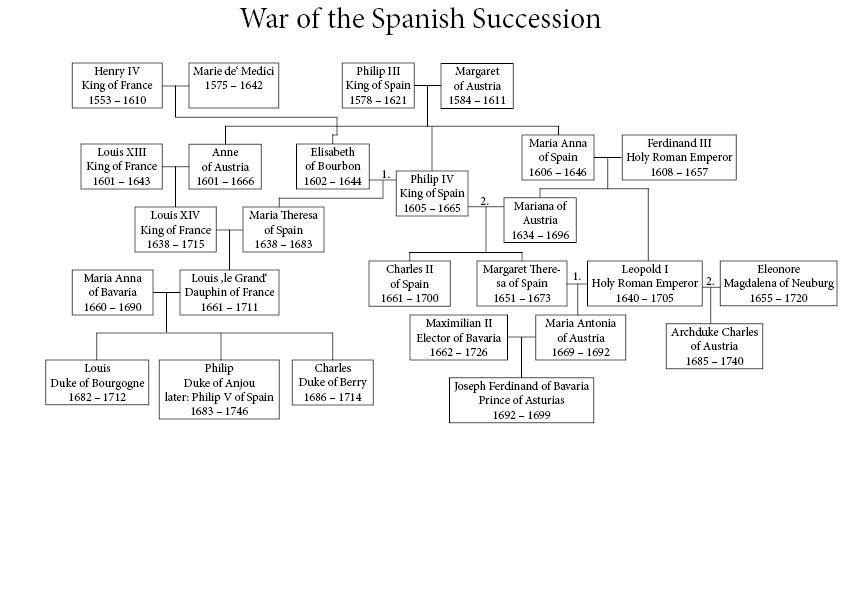 FileWar of the Spanish Succession family treejpg - Wikipedia