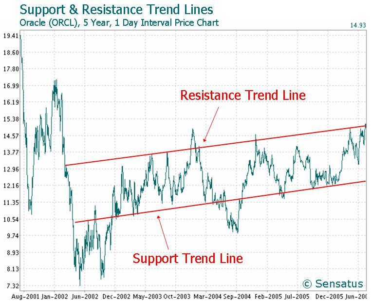 Trend line (technical analysis) - Wikipedia