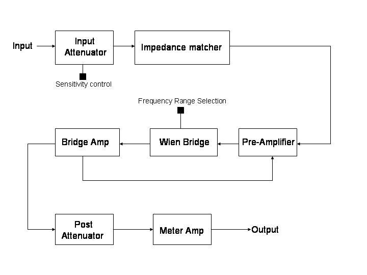 Total harmonic distortion analyzer - Wikiwand