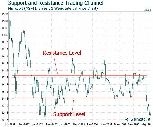 Support and resistance - Wikipedia