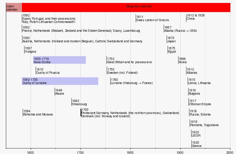October 1582 Calendar Names From Julian To Gregorian Calendar Time And Date Gregorian Calendar Wikipedia The Free Encyclopedia