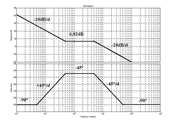 Bode-diagrammi \u2013 Wikipedia