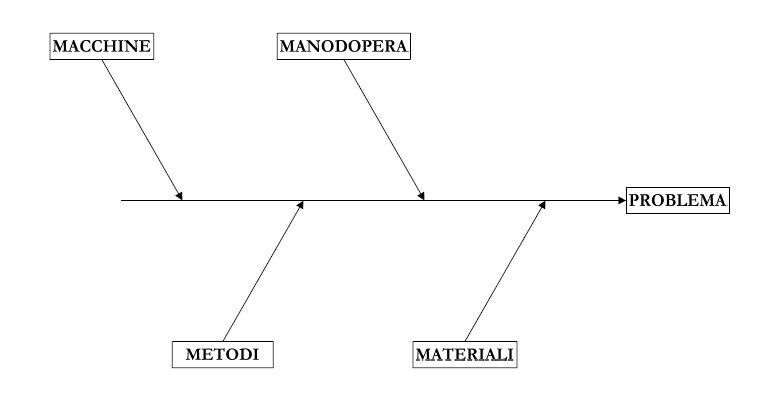 Diagramma di Ishikawa - Wikipedia