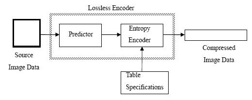 explain block diagram of jpeg encoder