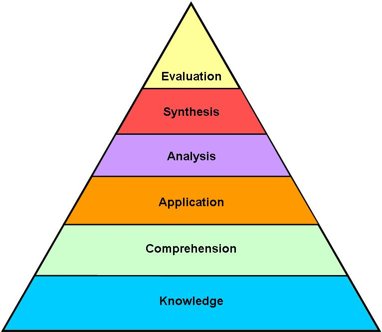 Instructional design/Learning objectives/Bloom\u0027s Taxonomy of the