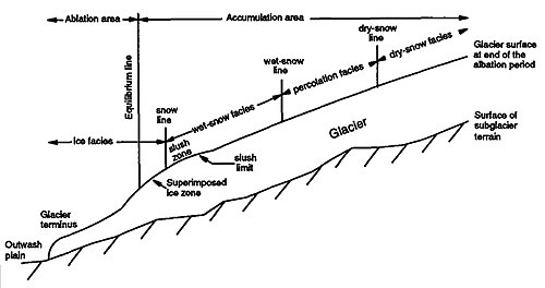 glacier movement diagram
