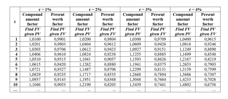 Compound Interest Calculator And Formula - Omni