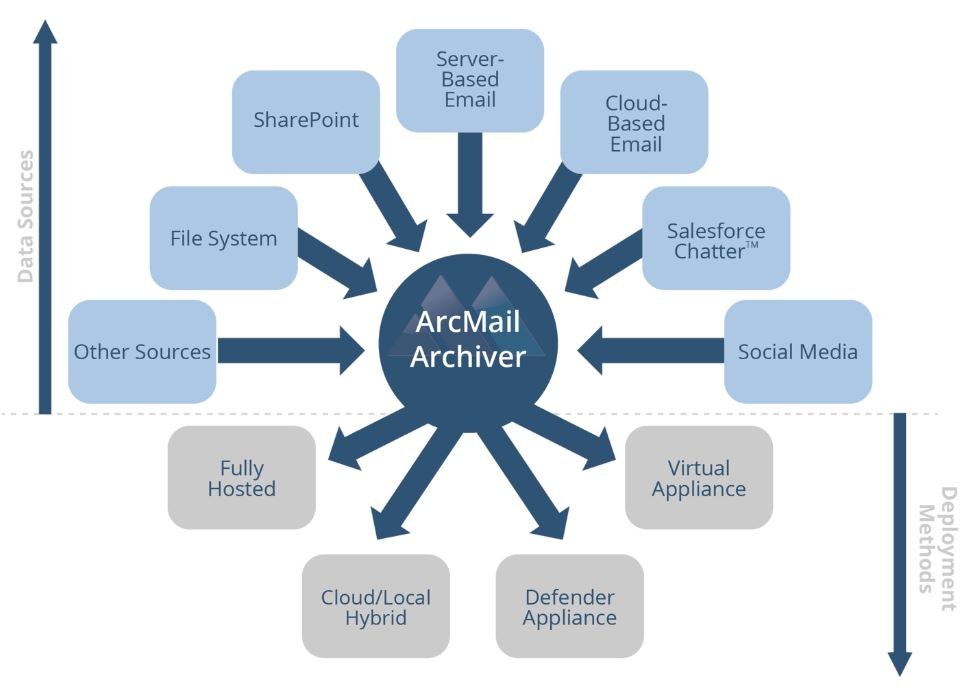 ArcMail \u2013 Email And Data Archiving - File Archive \u2013 About Us