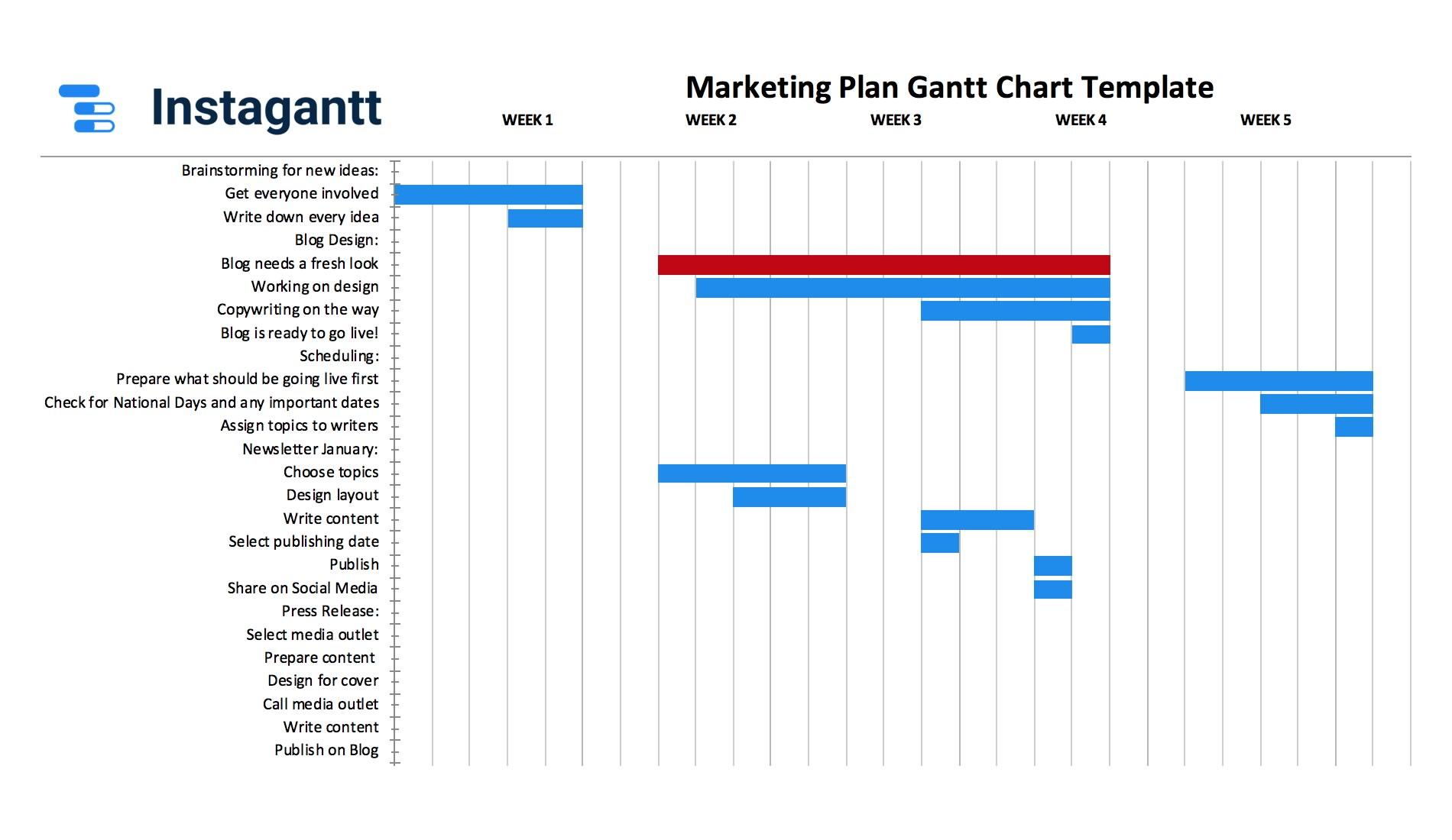 gantt project template